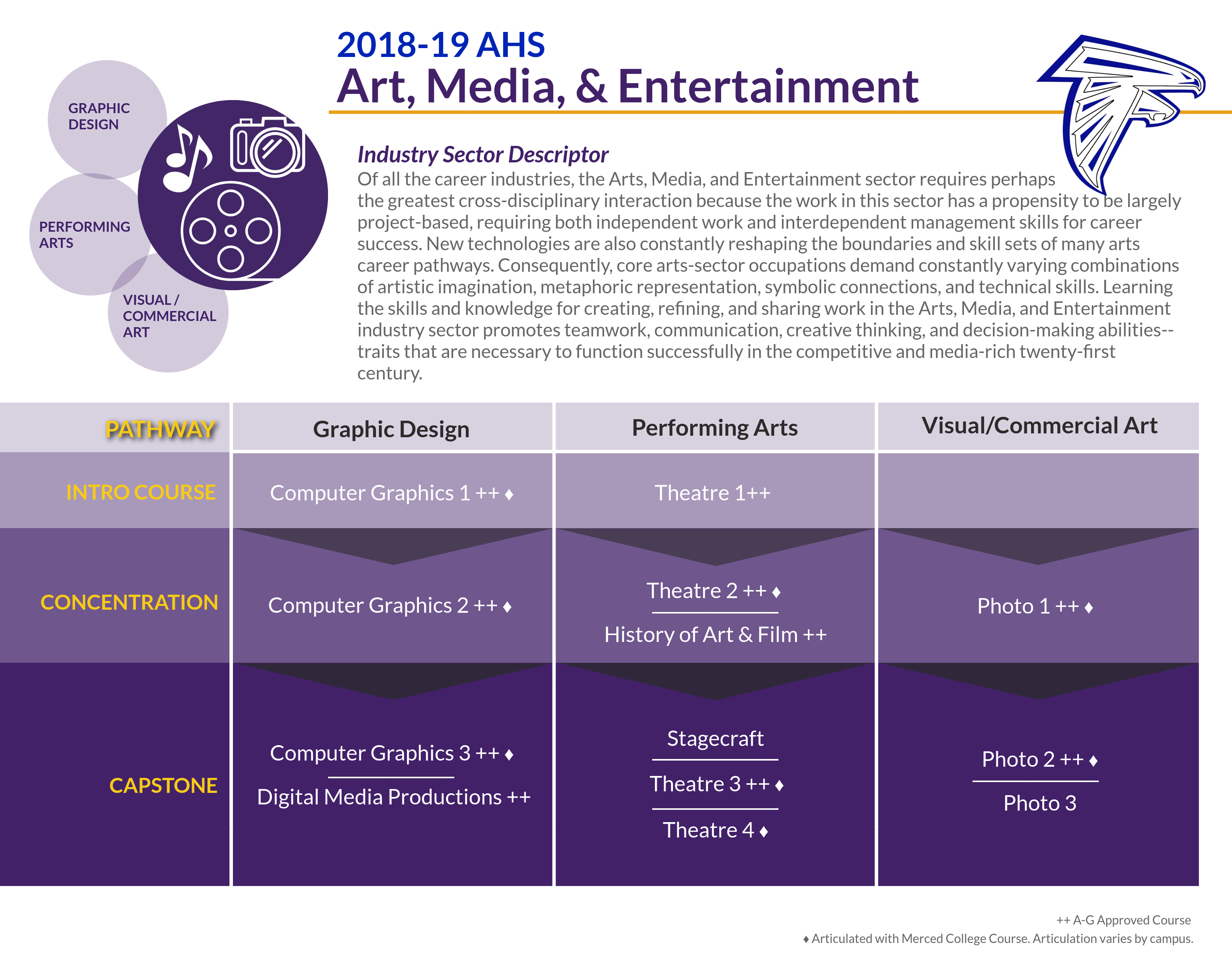 Art, Media and Entertainment Pathway