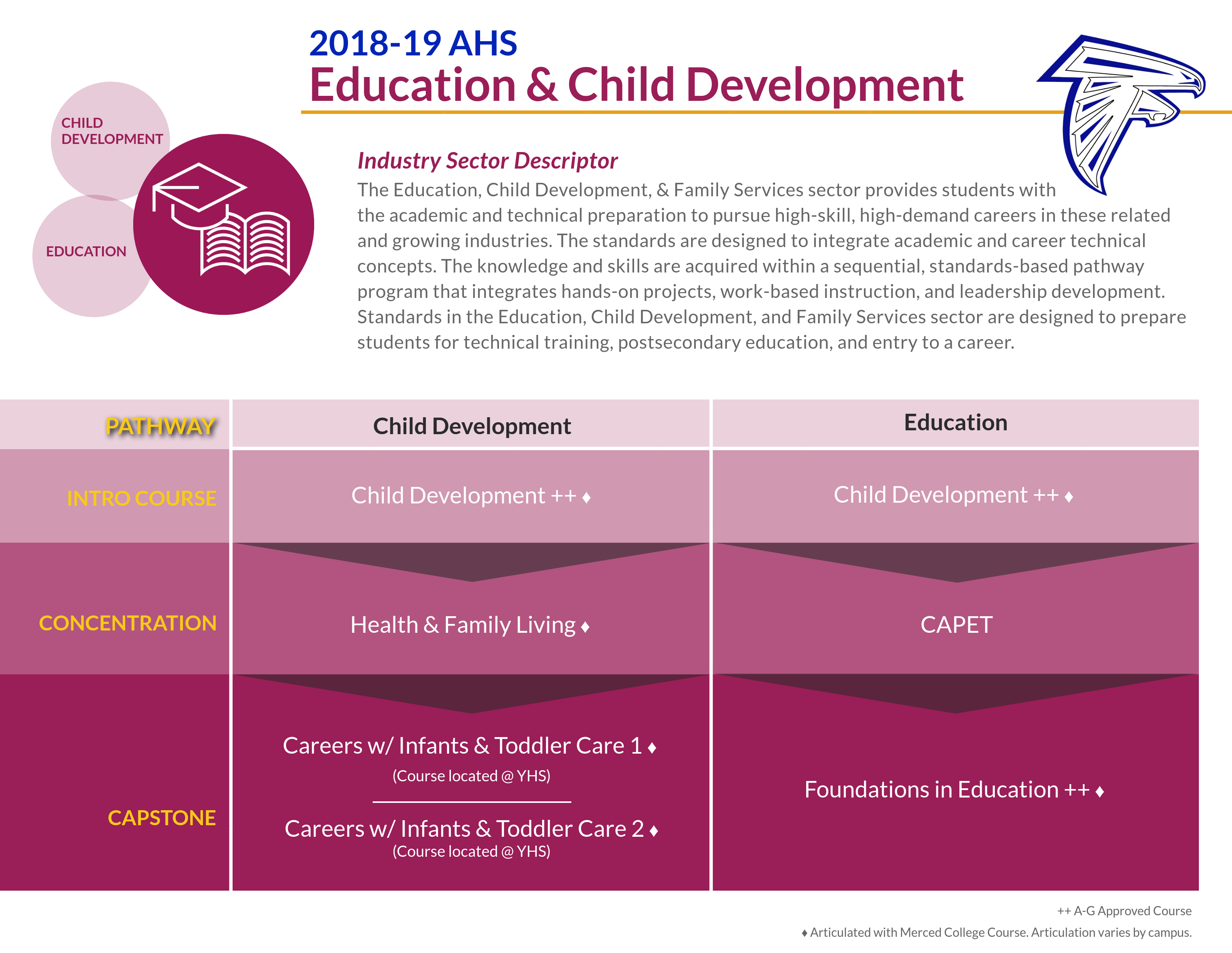 Education and Child Development Pathway