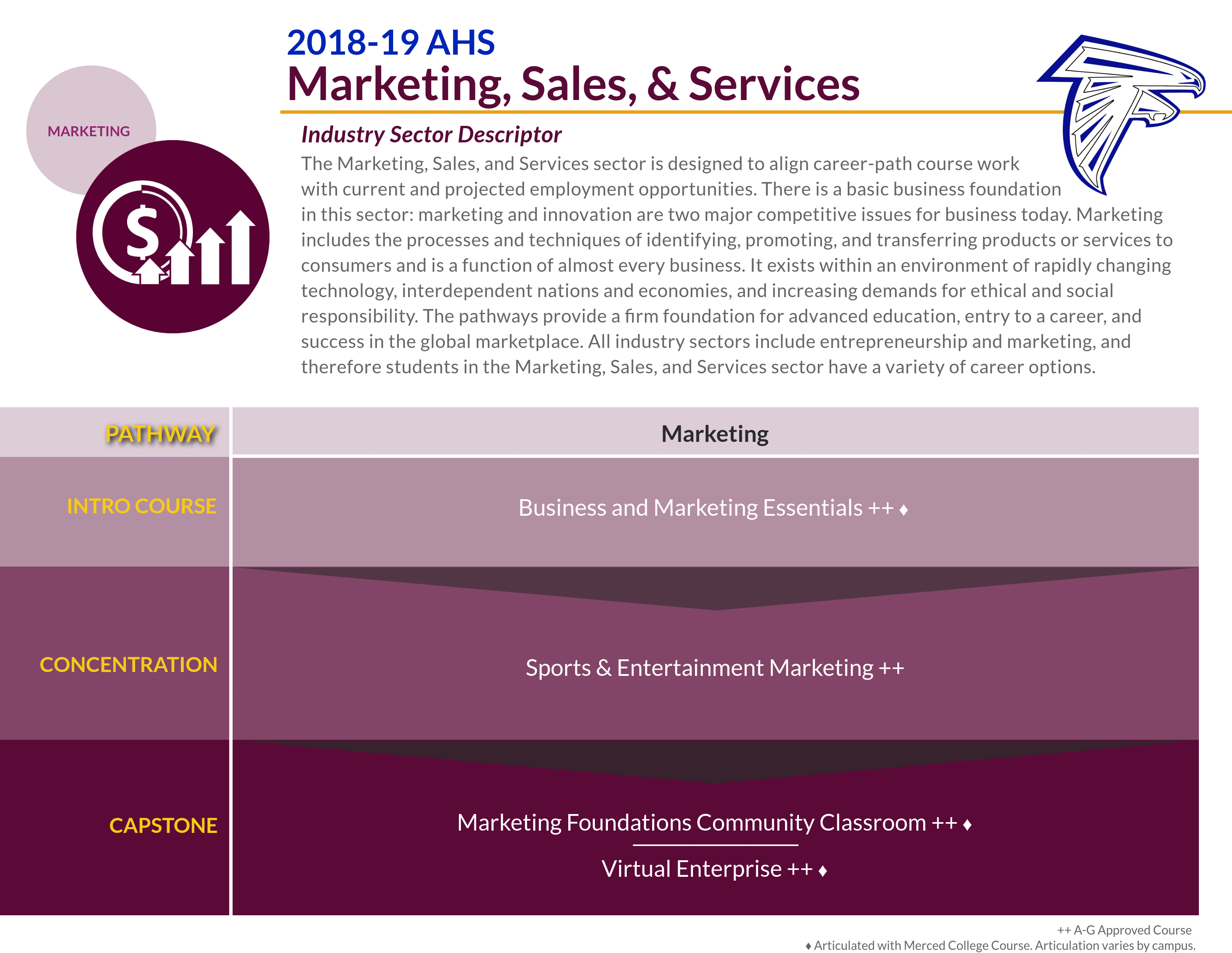 Marketing Sales and Services Pathway
